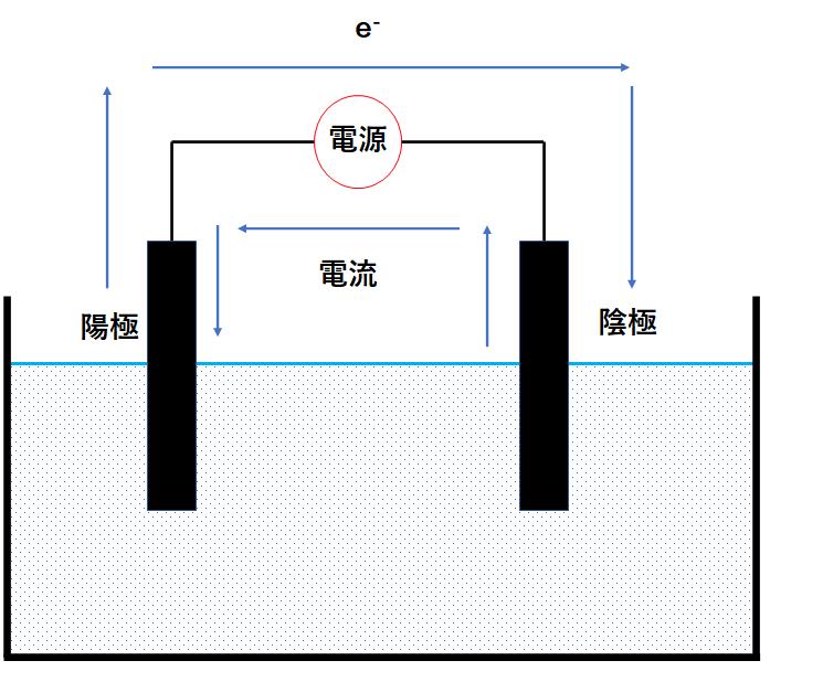 電気分解の概念図