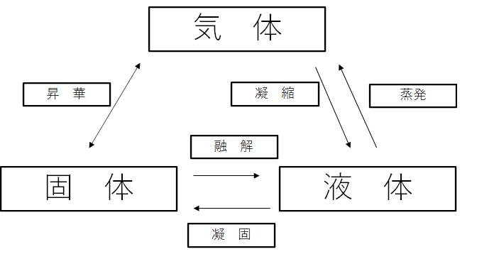 状態変化の概念図